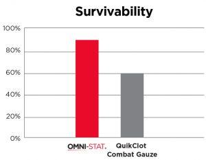 QuickClot Combat Gauze versus Celox hemorrhage survival rates